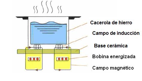 Como Funciona Una Cocina De Induccion | Cocina O Horno De Induccion Como Funcionan Art278s