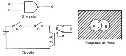 Las funciones lgicas art285s en la misma figura el diagrama de venn que refleja claramente que este universo es precisamente lo que no est cubierto por la funcin e ccuart Gallery