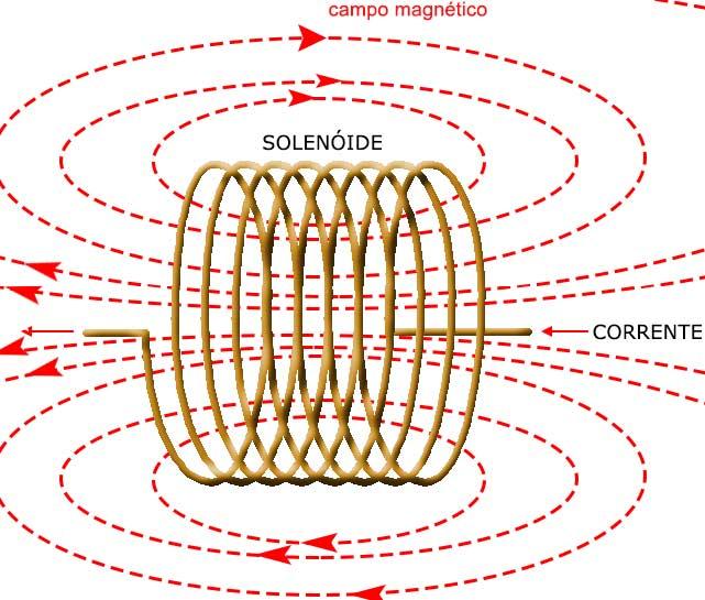 C mo funcionan los solenoides mec006s - Como vallar un campo ...